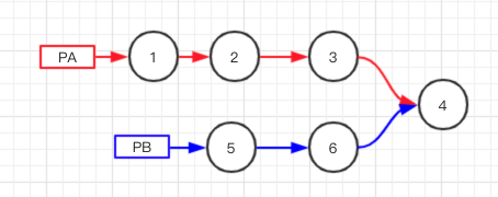 file:img/2020_02_14_leetcode-intersection-of-two-linked-lists.org_20200214_211452.png
