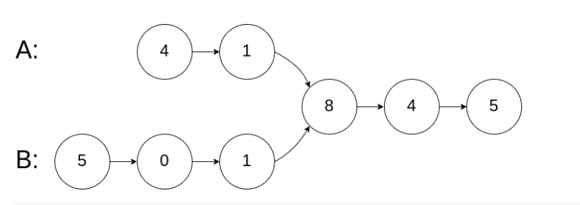 file:img/2020_02_14_leetcode-intersection-of-two-linked-lists.org_20200221_120518.png