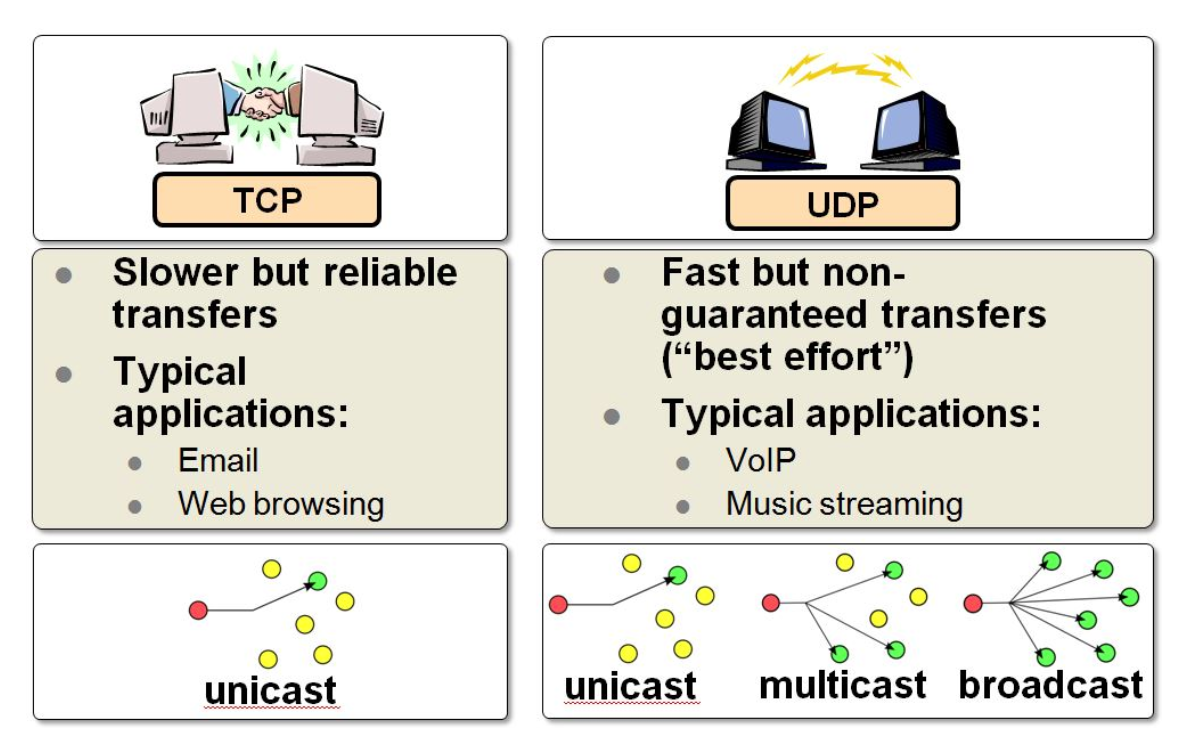 file:img/2020_03_10_tcp-vs-udp.org_20200311_225123.png