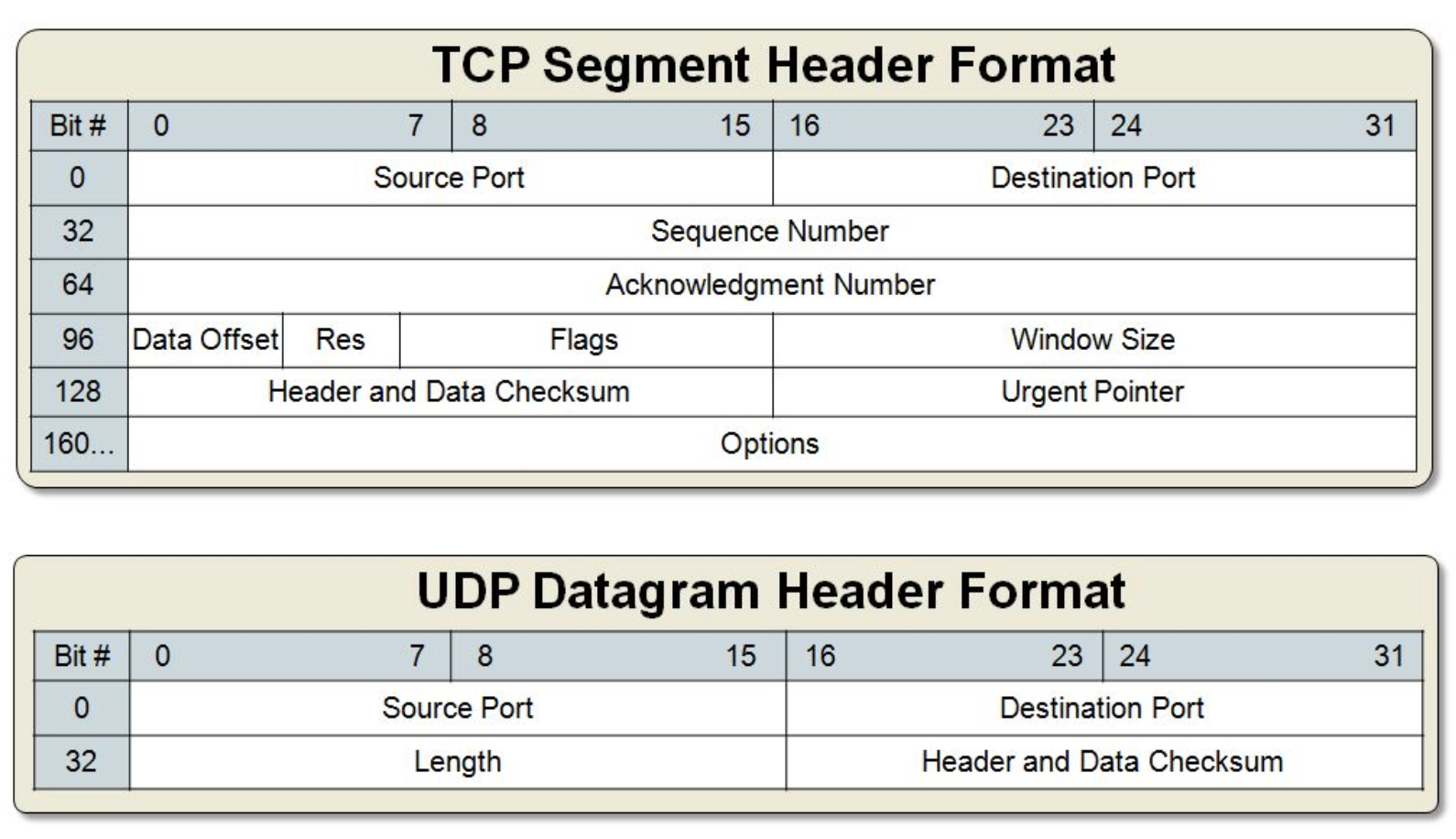 file:img/2020_03_10_tcp-vs-udp.org_20200311_225205.png