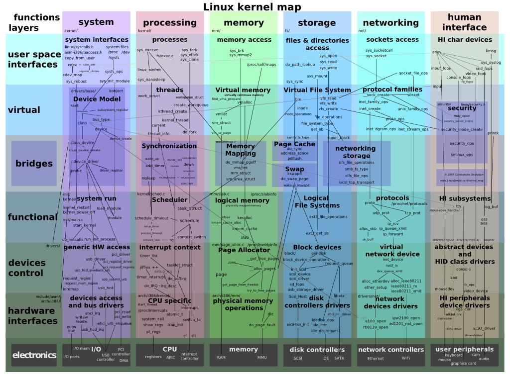 file:img/linux-kernel-map.png